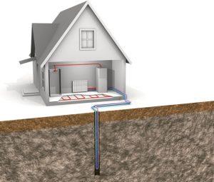 toplotna črpalka za ogrevanje zemlja voda